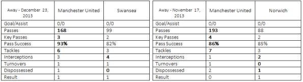 Man Utd Swansea Norwich